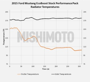 Performance package 2015 Mustang radiator road-testing data