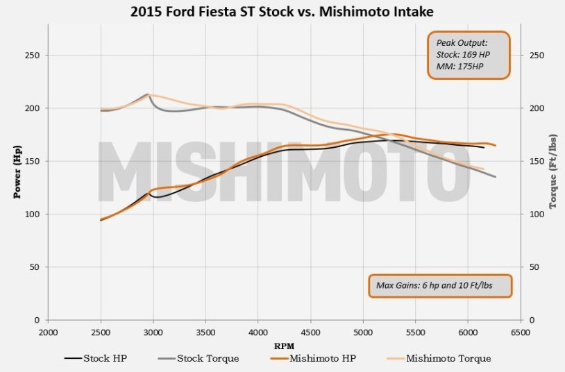Ford Fiesta ST intake dyno plot comparison