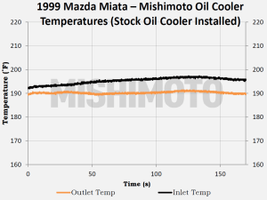Testing data for Mishimoto system with stock Mazda Miata oil cooler