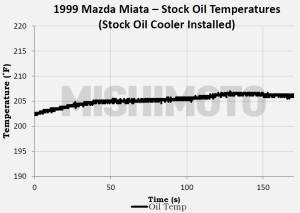 Testing data for stock Mazda Miata oil cooler alone