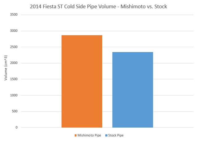 Fiesta ST charge pipe volume comparison, cold side