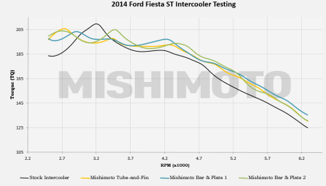 Fiesta ST performance parts testing data