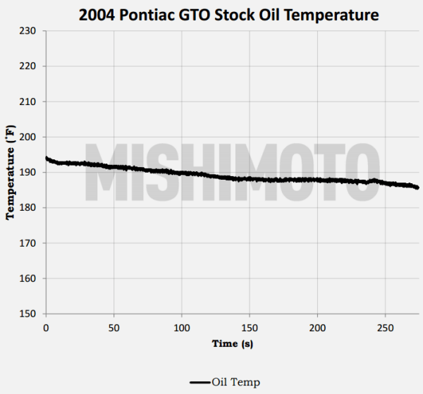 Pontiac GTO parts testing data