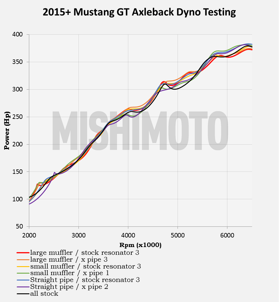 Mustang GT Axleback dyno testing results