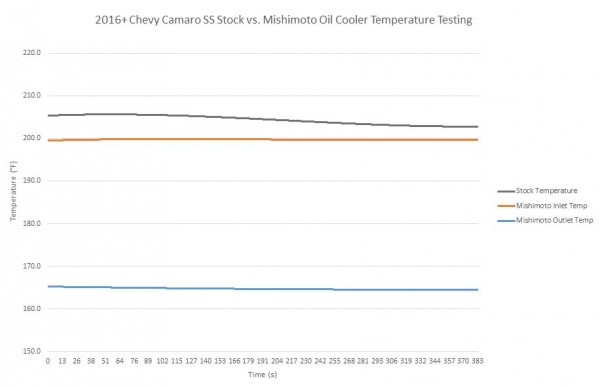 Mishimoto Oil Cooler inlet/outlet temps vs. stock oil temps