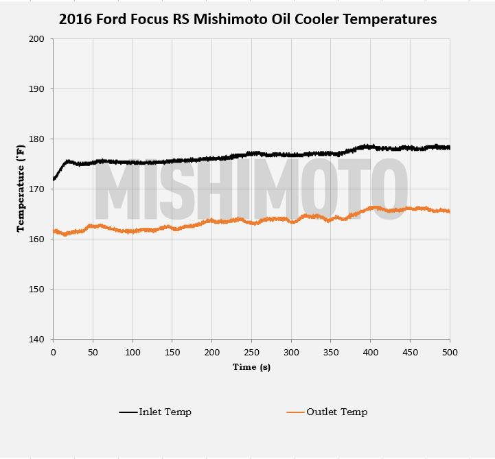 Mishimoto Focus RS Oil Cooler Temperatures