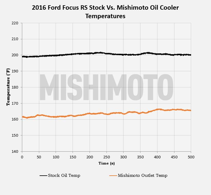 Stock VS Mishimoto Oil Temperatures