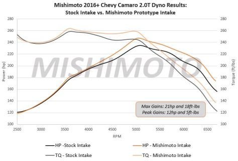 Camaro 2.0T performance intake dyno results
