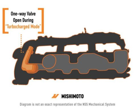 "The N55's valve cover. The orange highlighted aread shows the check valve that is open during ""turbocharged mode"" and the tube that leads to the turbo inlet pipe."