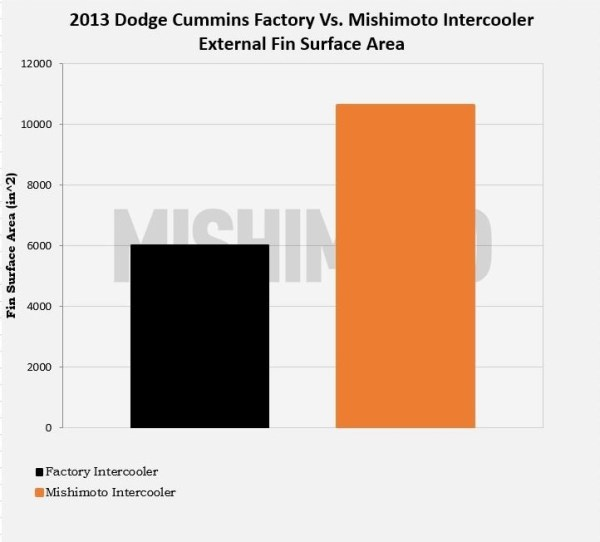 Figure 2: Mishimoto vs. factory Cummins intercooler surface area