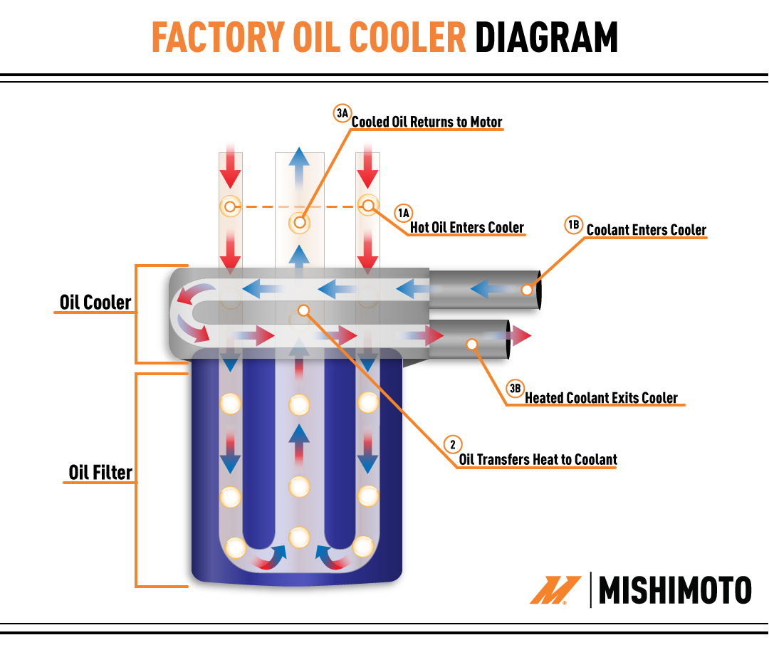 While the Camaro SS factory oil cooler is attached to the oil pan and  block, instead of the oil filter housing, its function is the same as this  diagram.