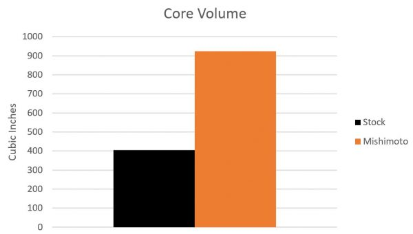Graph showing the core volume increase