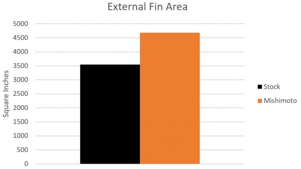 Graph showing the external fin surface area increase