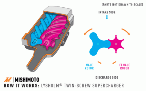 Here's an example of how a twin-screw style supercharger works
