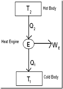 Heat Engine: Difference Between Heat Engine And Heat Pump