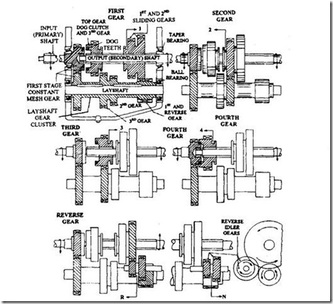 Construction And Working Of Synchromesh Gearbox