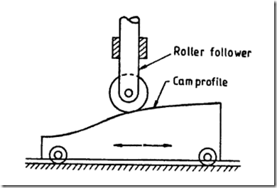 Kinematics of Machines Tutorials : Introduction of Cams