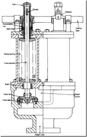 Working and Function of mounting & accessories in boilers