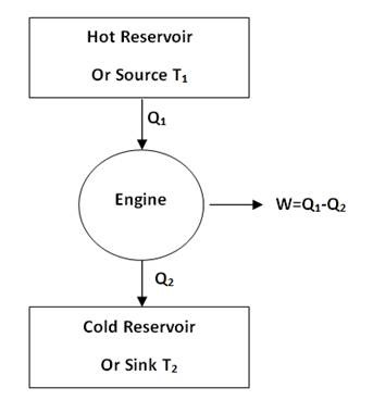Heat Engine: Heat Engine Violate Second Law Of Thermodynamics