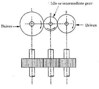 Twenty Three Short Answer Questions on Power Transmission