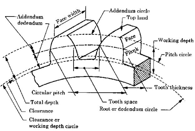 neat diagram of vernier caliper