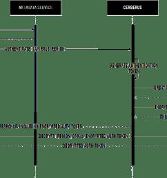iam authentication sequence diagram [ 1700 x 879 Pixel ]