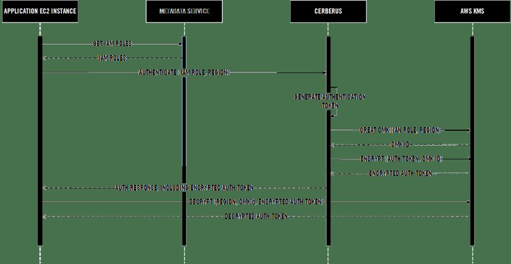 medium resolution of iam authentication sequence diagram