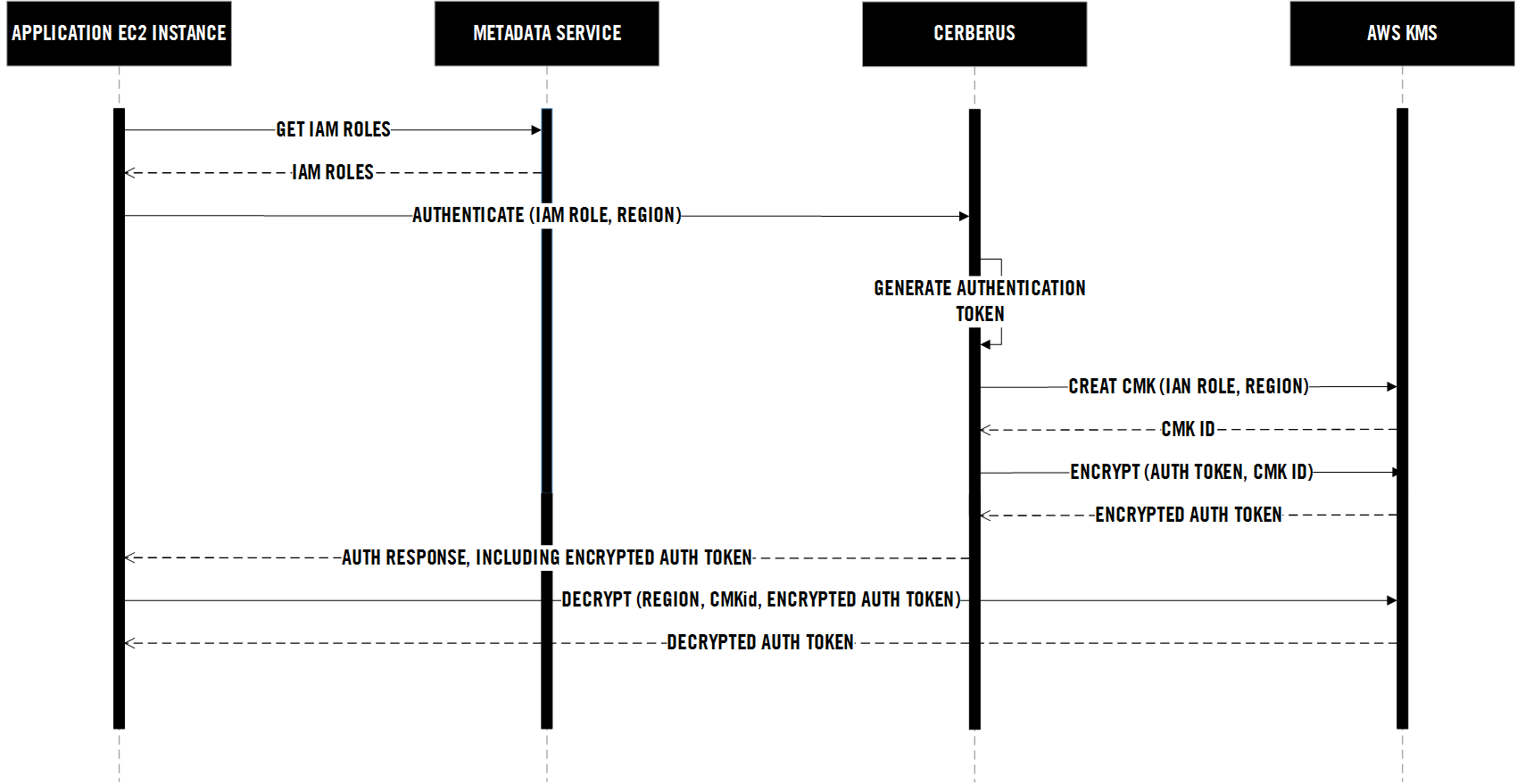 hight resolution of iam authentication sequence diagram