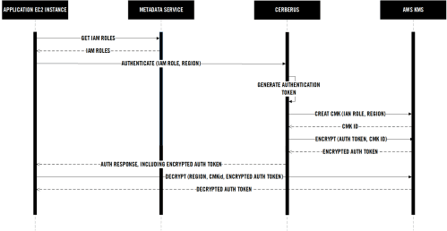 small resolution of iam authentication sequence diagram