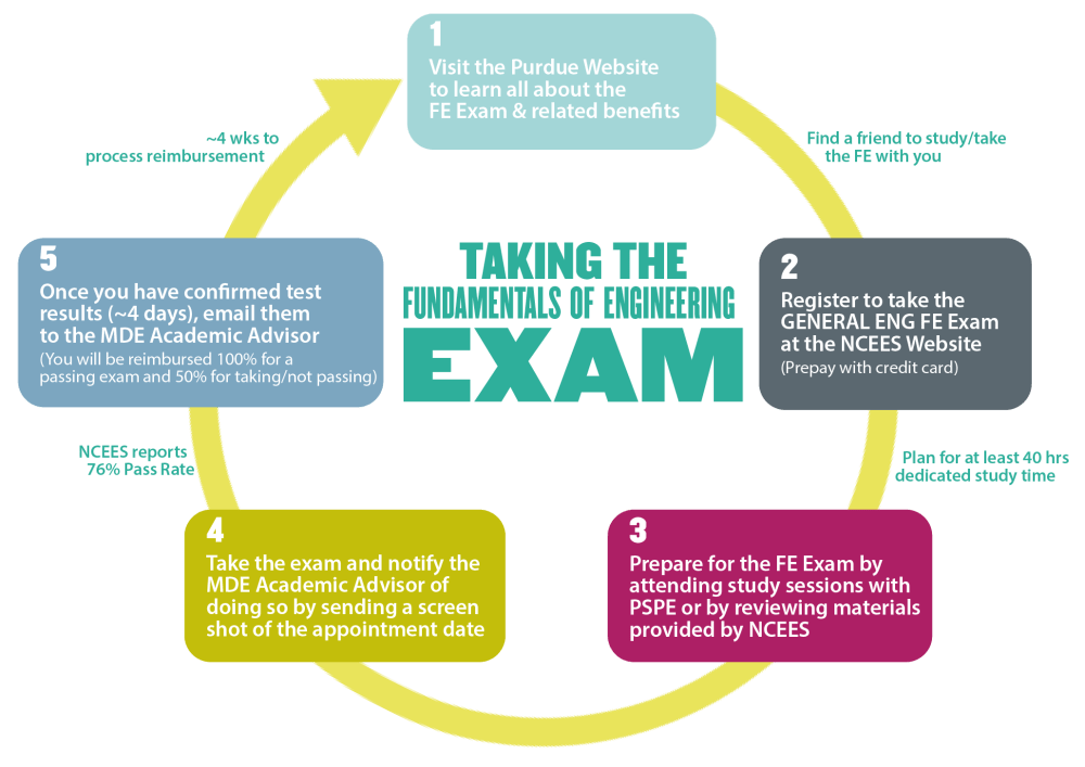 medium resolution of the exam includes a sampling of many topics you will cover in your engineering and mde