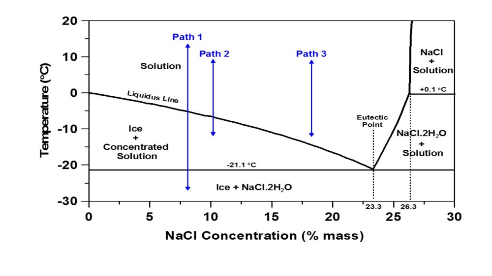 medium resolution of a phase diagram shows the phases that exist in a multi component system as a function of temperature and the concentration