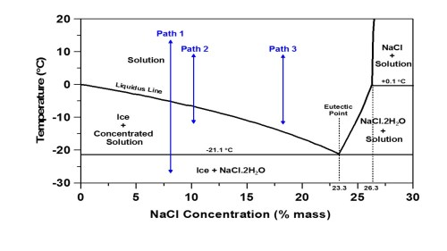 small resolution of a phase diagram shows the phases that exist in a multi component system as a function of temperature and the concentration