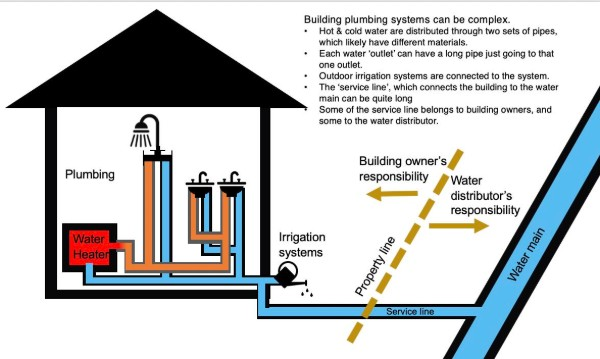 Pure, clean and delicious water is an important part of any household, especially when you're drinking water right from the tap. Introduction To Building Plumbing Center For Plumbing Safety Purdue University