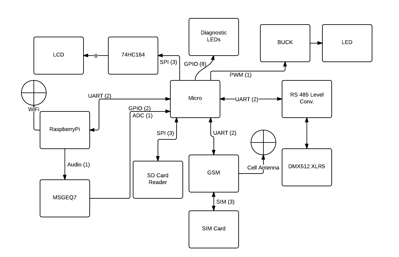 block diagram of sim card audi a2 wiring vivresaville kyle brown 39s lab notebook