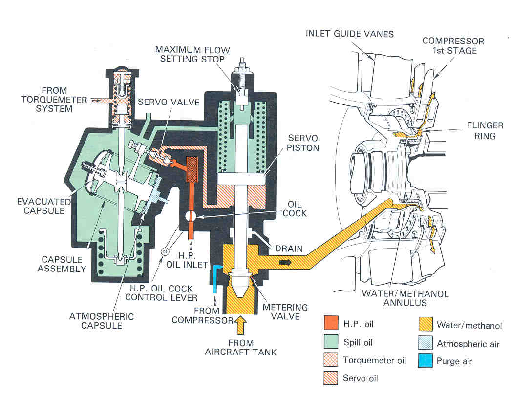 hight resolution of where some engines spray directly into the compressor inlet the most suitable method is injection into the combustion chamber inlet