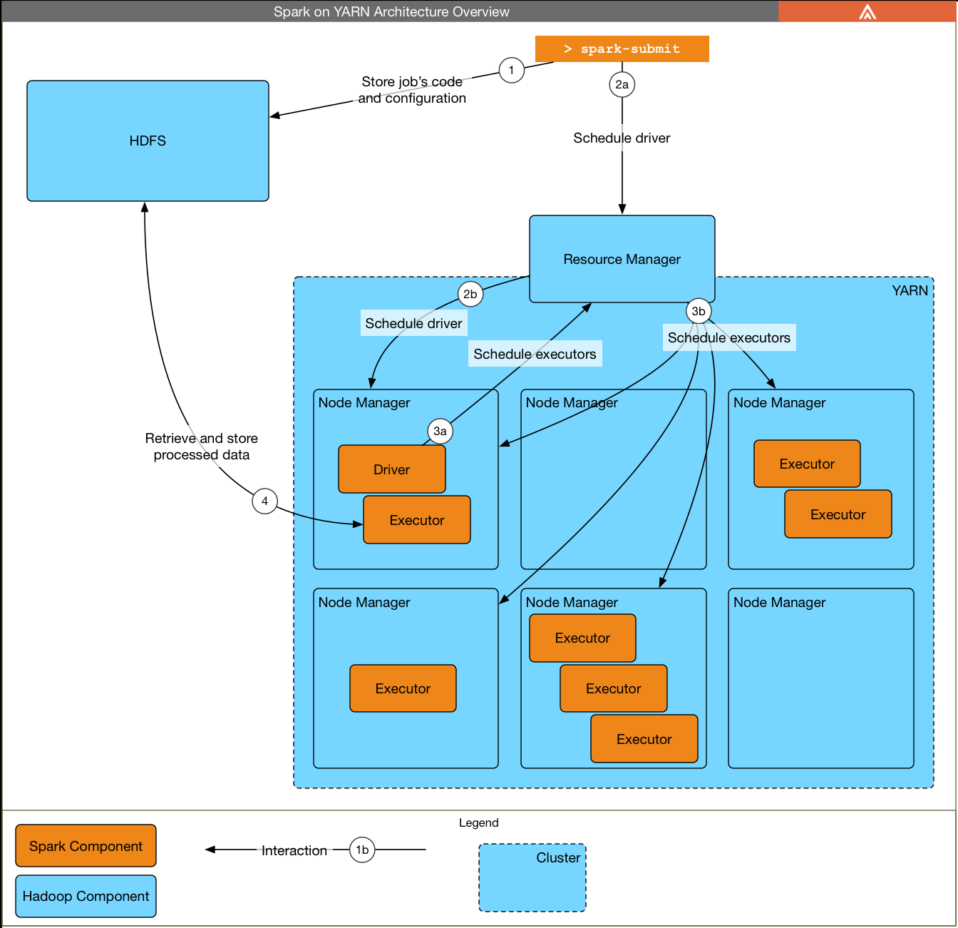 hight resolution of spark architecture overview