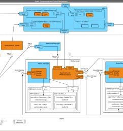 spark components and controls [ 2624 x 1577 Pixel ]