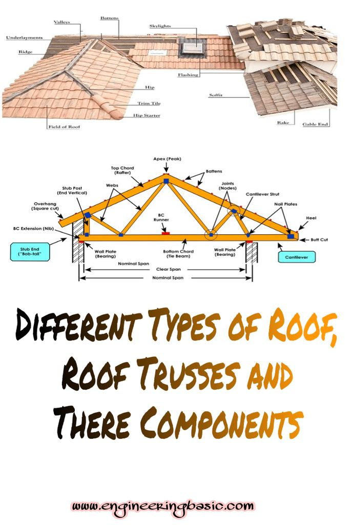 Different Types Of Roof Roof Trusses And Their Components Engineering Basic