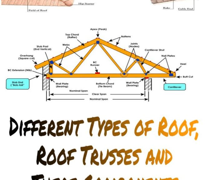Different Types of Roof, Roof Trusses and their Components