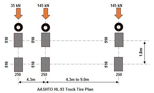 AASHTO HL-93 Truck Tire Plan
