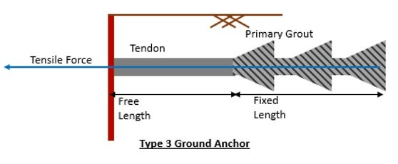 Earth Anchor Type 3