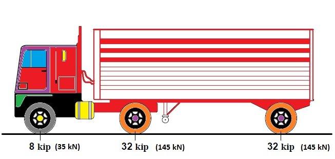 HL-93 Design Truck AASHTO
