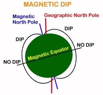 Magnetic dip- missions.capnhq.gov