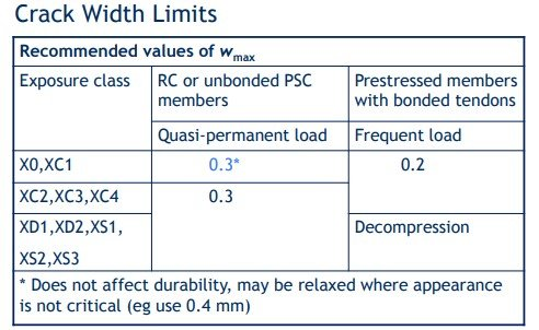 Eurocode 2- Crack width Limits (Table 7.1 but - use Table NA.4).jpg