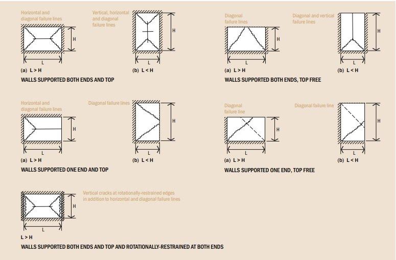 Brick masonry wall failure patterns