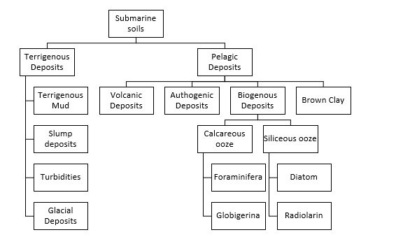 Classification of marine soils