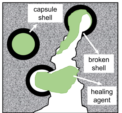 Capsule based Self-healing