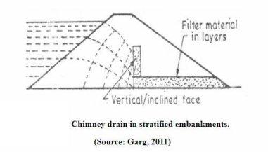 Controlling Seepage in Earthen Dams