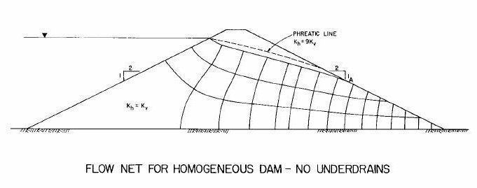 Flow net & Seepage in Earth Dams