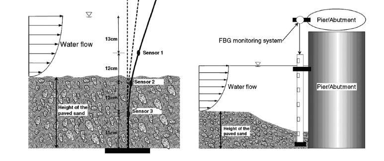 Fibre optic sensors working principle - Scouring in bridge